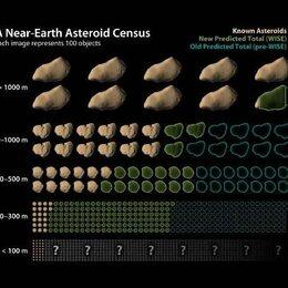 Maar 19.500 middelgrote asteroïden