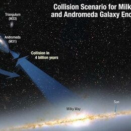Une trajectoire qui provoquera une collision