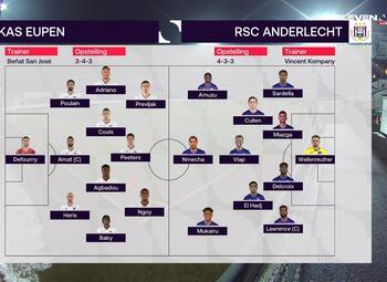 Speeldag 20 Eupen - RSC Anderlecht (2-0)